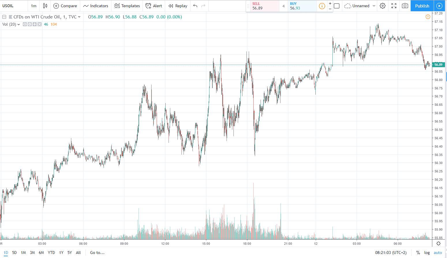 النفط 12.03.2019