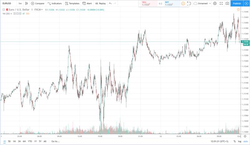اليورو مقابل الدولار الأميركي 12.06.2019