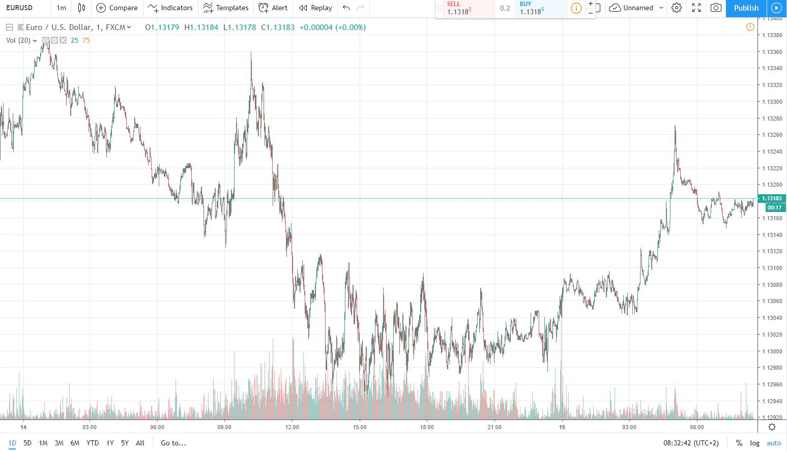 اليورو مقابل الدولار الأميركي 15.03.2019