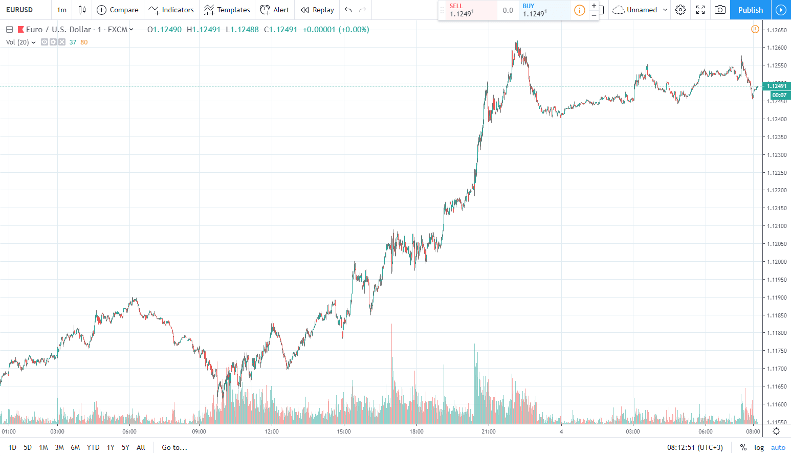 اليورو مقابل الدولار الأميركي 4.06.2019